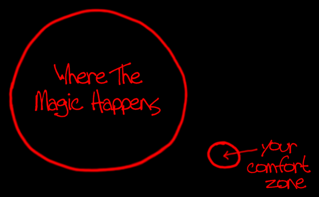A large circle labeled Where the Magic Happens, and a smaller separate circle with an arrow labeled Your Comfort Zone