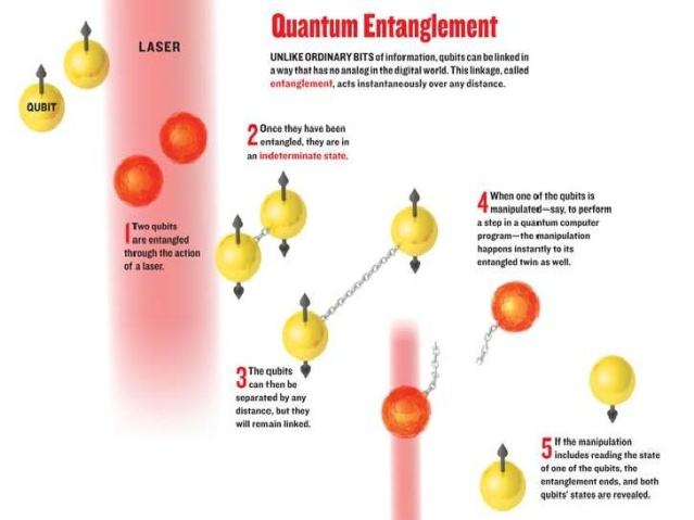 quantum-entanglement-qubit-computers